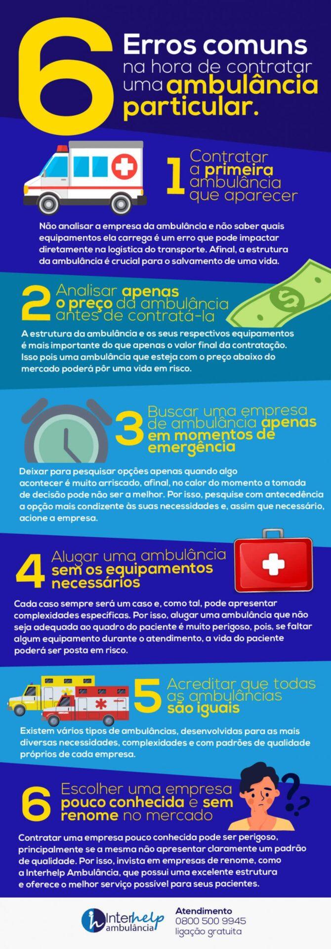 Infográfico sobre contratação de ambulância particular